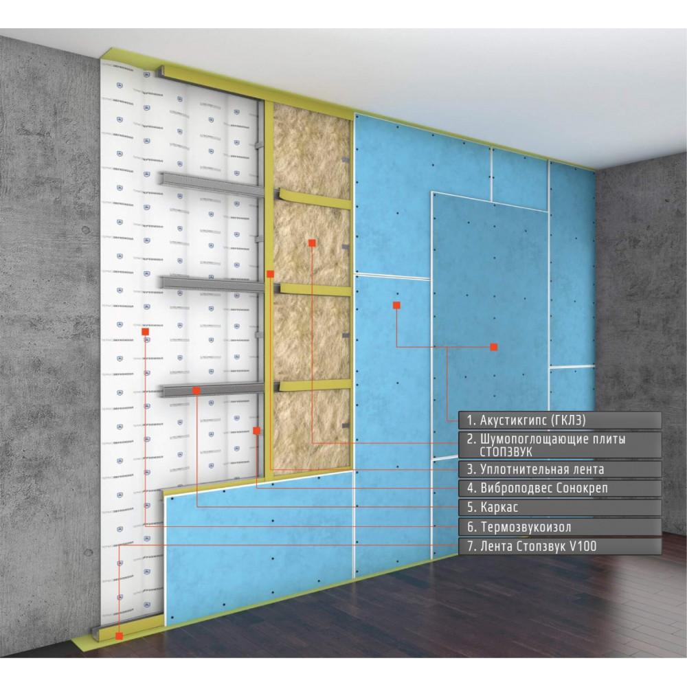 Базовая система звукоизоляции стен на каркасе ~1291 руб. за м²