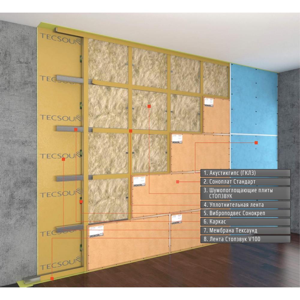 """Каркасная система звукоизоляции стен """"Премиум П"""" ~4466 руб. за м²"""