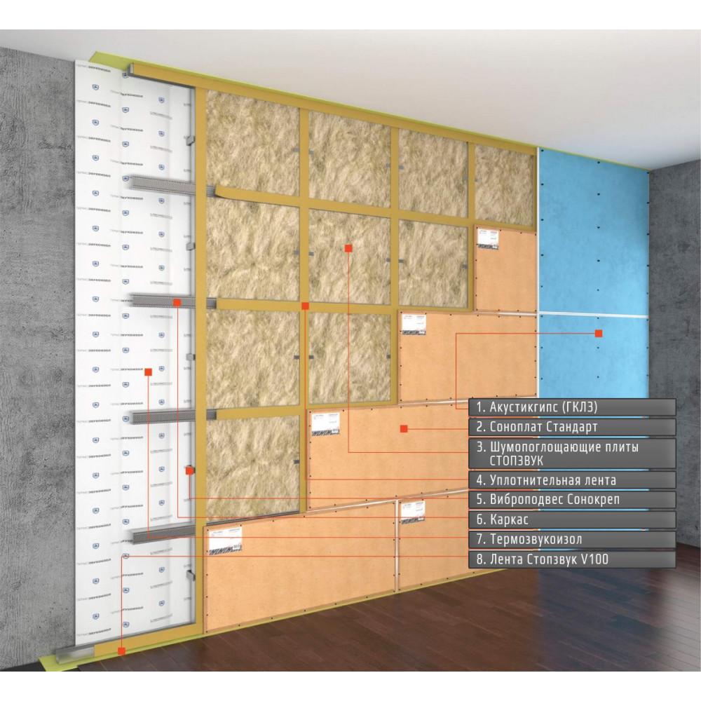 """Каркасная система звукоизоляции стен """"Стандарт П"""" ~2264 руб. за м²"""